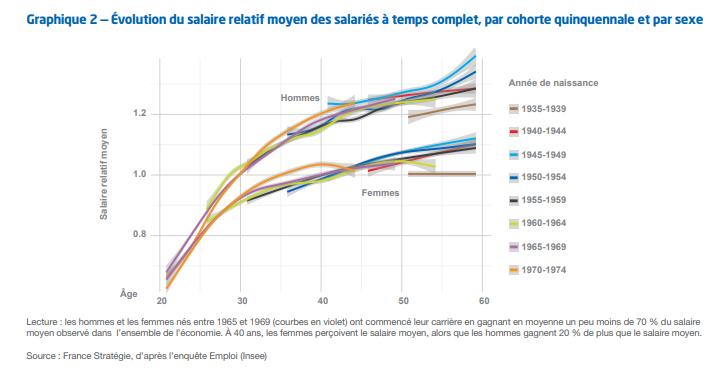 graphique femmes-hommes salaire