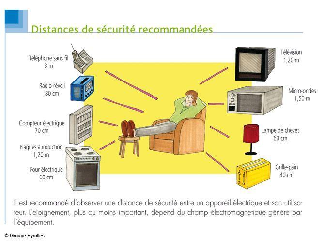 Les mesures contre la pollution électromagnétique (image_2)