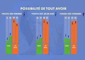 Concilier vie pro et perso : un casse-tête pour 92% des femmes