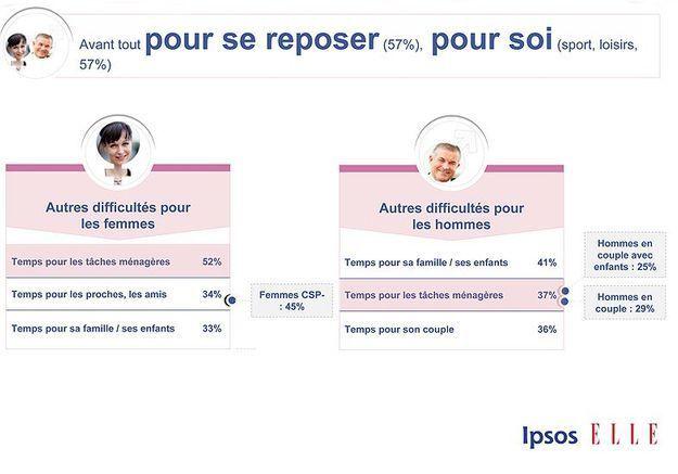Sondage Ipsos Elle Active p10