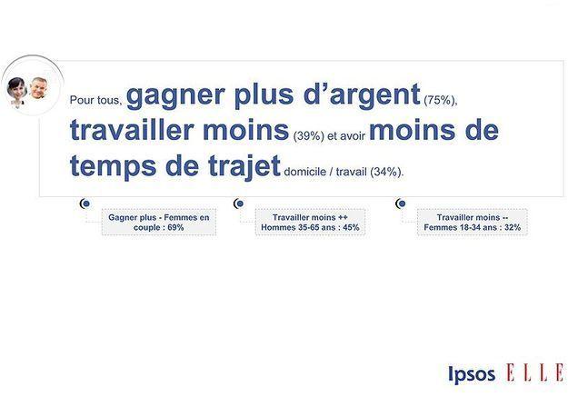 Sondage Ipsos Elle Active p11