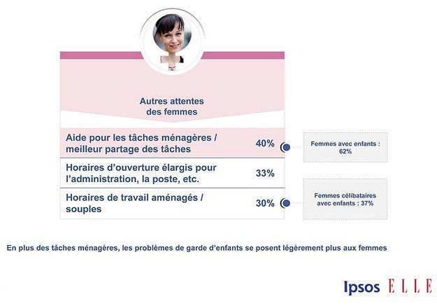 Sondage Ipsos Elle Active p12