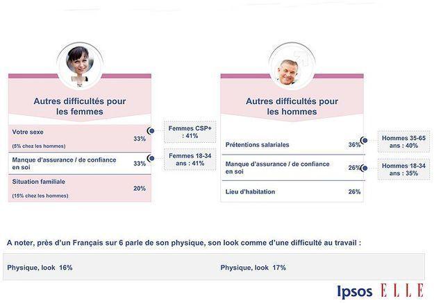Sondage Ipsos Elle Active p16