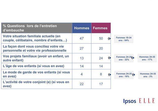 Sondage Ipsos Elle Active p17