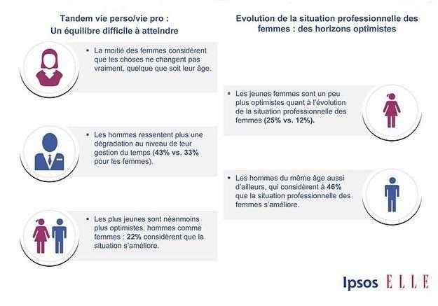 Sondage Ipsos Elle Active p33