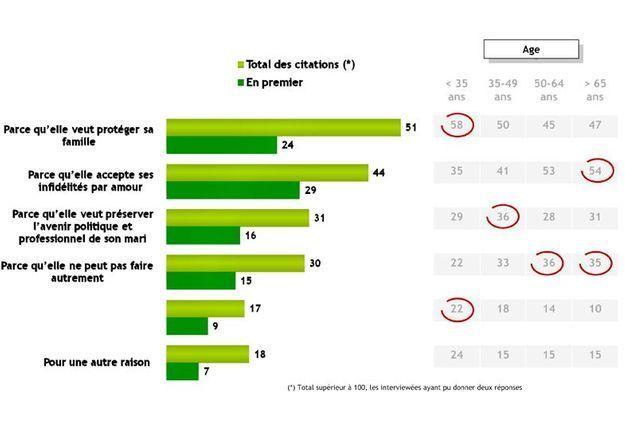 Societe sondage elle anne sinclair raison p5