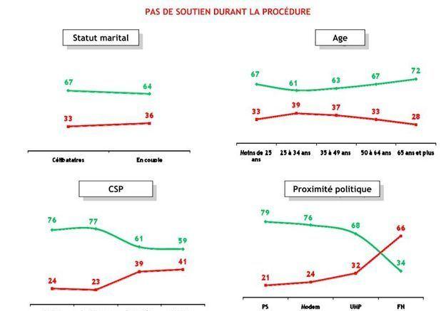 Societe sondage elle anne sinclair soutien p7