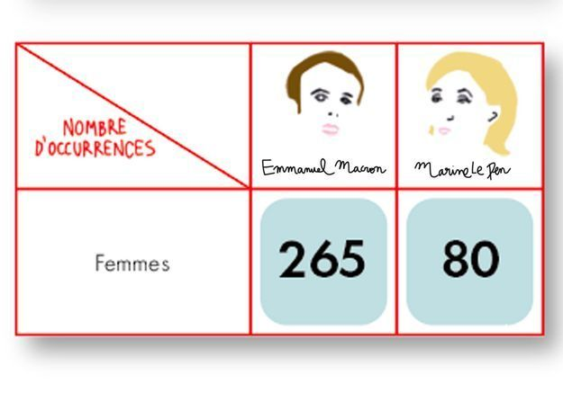 Présidentielle : qui de Emmanuel Macron ou Marine Le Pen parle le plus droits des femmes ?