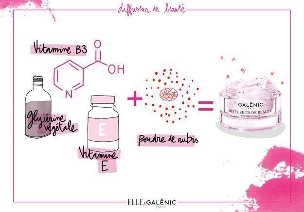 Le petit illustré des formulations Galénic
