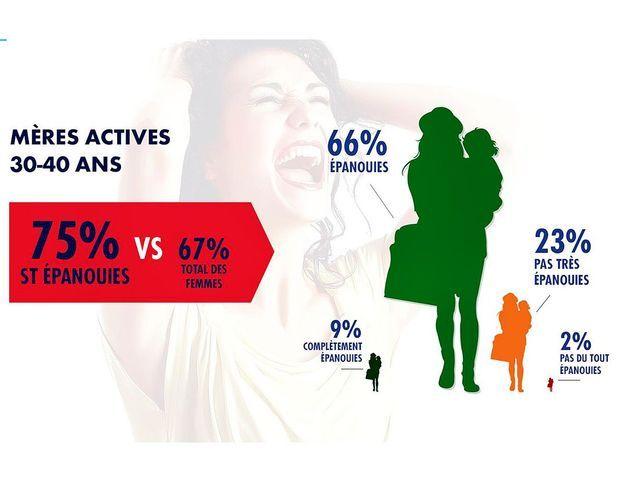 Les femmes sont-elles vraiment épanouies ?